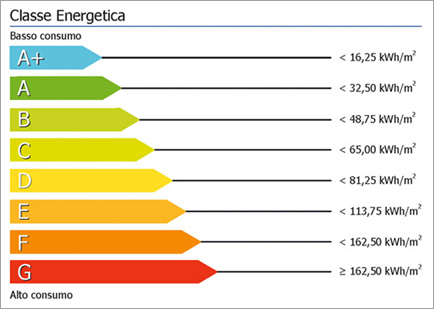 Tabella Classe Energetica